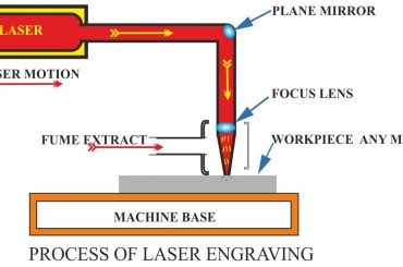 Process of laser marking